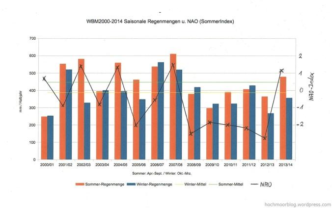 Jährliche Regenmengen (mm) und NAO (Index) im Raster der Niederschläge optisch verbunden.